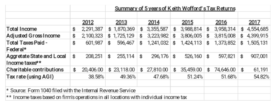 Summary of 5 years of Keith Wofford's Tax Returns